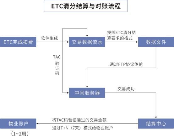停车场ETC收费管理系统